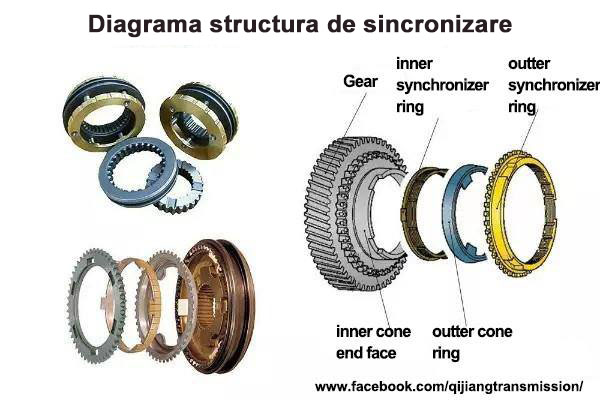 Diagrama structura de sincronizare